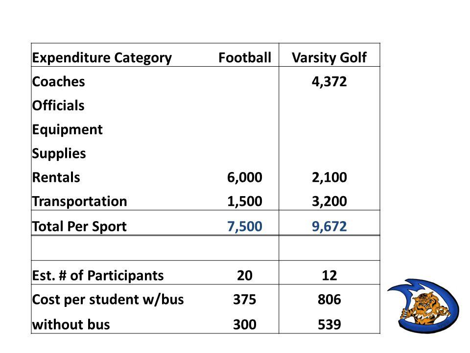 Expenditure Category JV/Varsity Field Hockey Coaches7,078 Officials1,404 Equipment400 Supplies Rentals Transportation3,600 Total Per Sport12,482 Est.