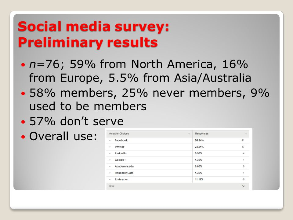 Social media survey: Preliminary results n=76; 59% from North America, 16% from Europe, 5.5% from Asia/Australia 58% members, 25% never members, 9% used to be members 57% don't serve Overall use: