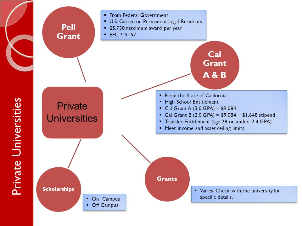Pell Grant Grants Cal Grant A & B Scholarships  Varies.