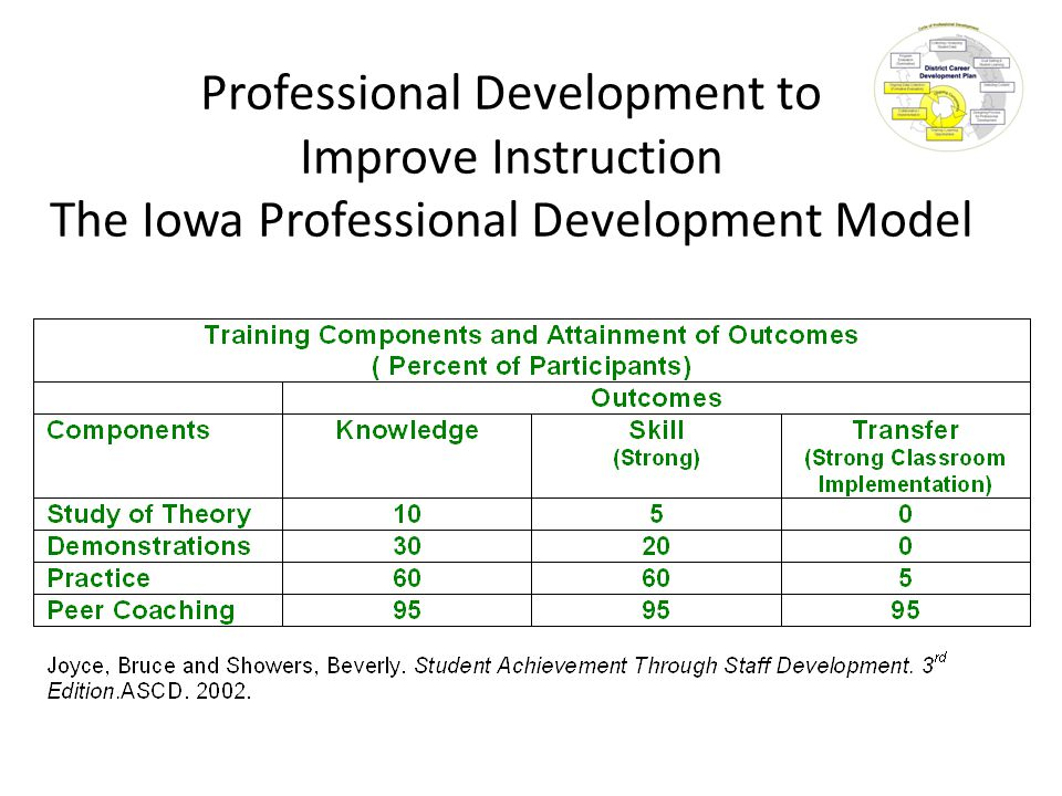 Professional Development to Improve Instruction The Iowa Professional Development Model