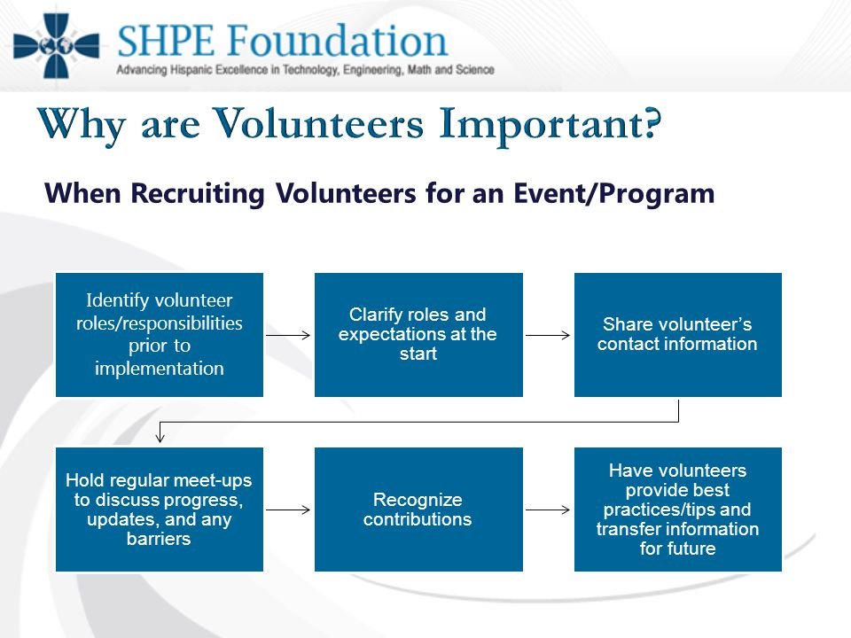 When Recruiting Volunteers for an Event/Program Identify volunteer roles/responsibilities prior to implementation Clarify roles and expectations at the start Share volunteer's contact information Hold regular meet-ups to discuss progress, updates, and any barriers Recognize contributions Have volunteers provide best practices/tips and transfer information for future