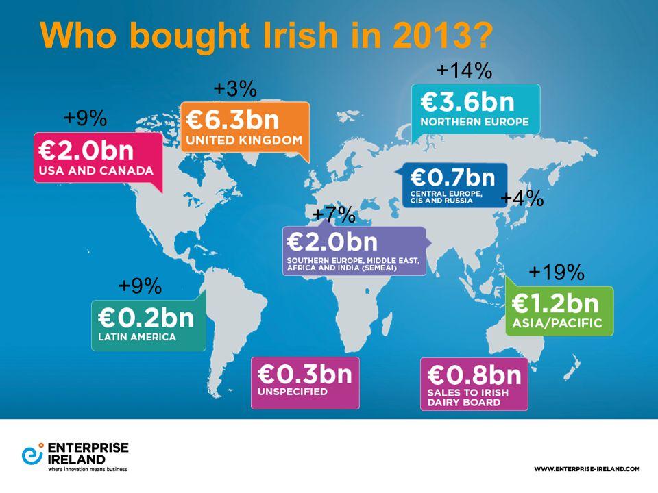 +9% +3% +14% +4% +7% +9% +19% Who bought Irish in 2013?