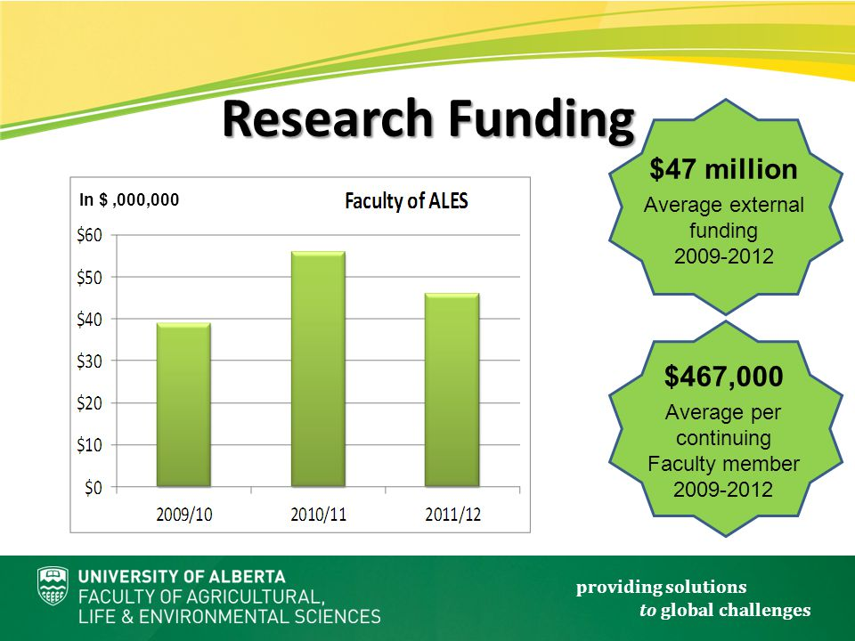providing solutions to global challenges Research Funding $467,000 Average per continuing Faculty member 2009-2012 $47 million Average external funding 2009-2012 In $,000,000