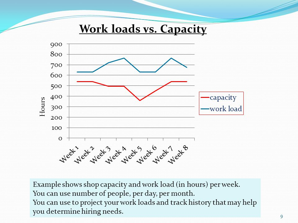 9 Work loads vs. Capacity Example shows shop capacity and work load (in hours) per week.