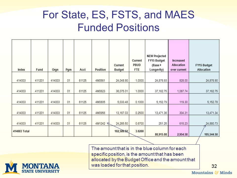IndexFundOrgnPgmAcctPosition Current Budget Current PBUD FTE NEW Projected FY15 Budget (Base + Longevity) Increased Allocation over current FY15 Budge