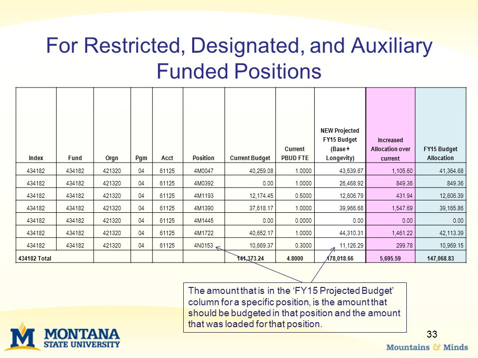 33 For Restricted, Designated, and Auxiliary Funded Positions IndexFundOrgnPgmAcctPositionCurrent Budget Current PBUD FTE NEW Projected FY15 Budget (Base + Longevity) Increased Allocation over current FY15 Budget Allocation 434182 42132004611254M004740,259.081.000043,539.671,105.6041,364.68 434182 42132004611254M03920.001.000026,468.92849.36 434182 42132004611254M119312,174.450.500012,606.79431.9412,606.39 434182 42132004611254M139037,618.171.000039,966.681,547.6939,165.86 434182 42132004611254M14450.000.00000.00 434182 42132004611254M172240,652.171.000044,310.311,461.2242,113.39 434182 42132004611254N015310,669.370.300011,126.29299.7810,969.15 434182 Total 141,373.244.8000178,018.665,695.59147,068.83 The amount that is in the 'FY15 Projected Budget' column for a specific position, is the amount that should be budgeted in that position and the amount that was loaded for that position.