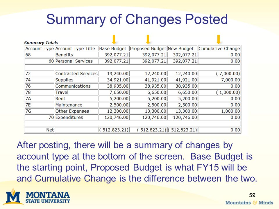 Summary of Changes Posted After posting, there will be a summary of changes by account type at the bottom of the screen. Base Budget is the starting p