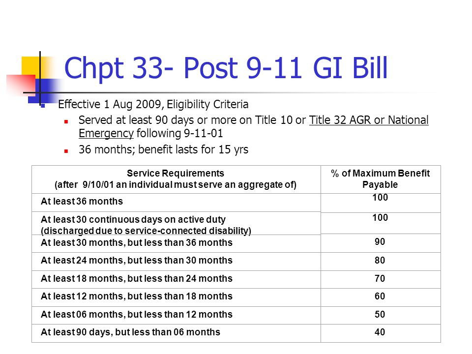 Chpt 33- Post 9-11 GI Bill Effective 1 Aug 2009, Eligibility Criteria Served at least 90 days or more on Title 10 or Title 32 AGR or National Emergency following 9-11-01 36 months; benefit lasts for 15 yrs 90 Service Requirements (after 9/10/01 an individual must serve an aggregate of) % of Maximum Benefit Payable At least 36 months 100 At least 30 continuous days on active duty (discharged due to service-connected disability) At least 30 months, but less than 36 months At least 24 months, but less than 30 months80 At least 18 months, but less than 24 months70 At least 12 months, but less than 18 months60 At least 06 months, but less than 12 months50 At least 90 days, but less than 06 months40 100
