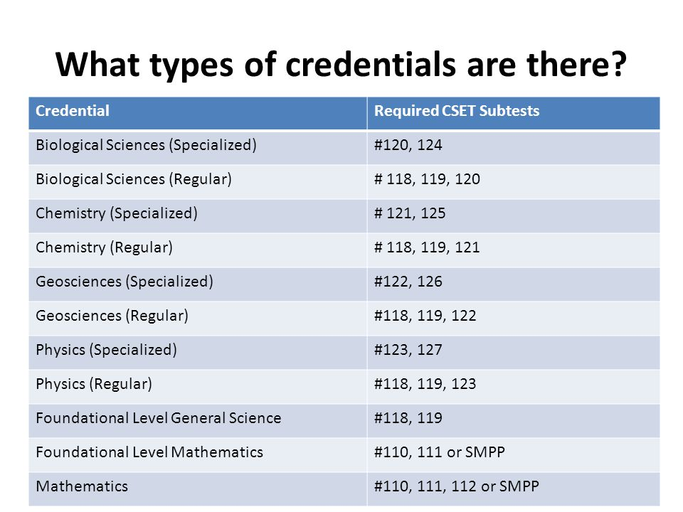 What types of credentials are there? CredentialRequired CSET Subtests Biological Sciences (Specialized)#120, 124 Biological Sciences (Regular)# 118, 1