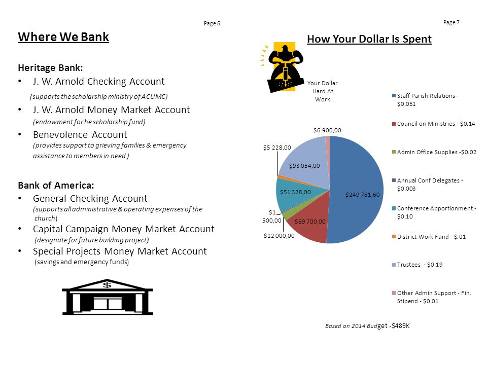 Where We Bank Heritage Bank: J. W. Arnold Checking Account (supports the scholarship ministry of ACUMC) J. W. Arnold Money Market Account (endowment f