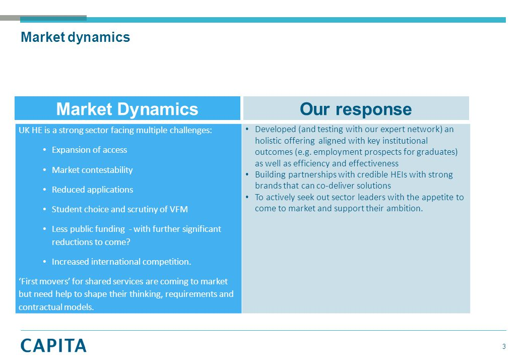 Market dynamics 3 Market DynamicsOur response UK HE is a strong sector facing multiple challenges: Expansion of access Market contestability Reduced a