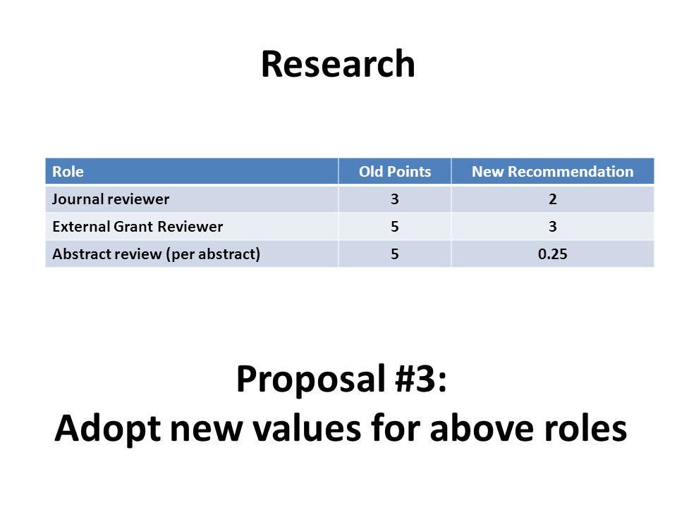 Research RoleOld PointsNew Recommendation Journal reviewer32 External Grant Reviewer53 Abstract review (per abstract)50.25 Proposal #3: Adopt new valu