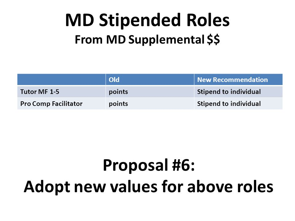 MD Stipended Roles From MD Supplemental $$ OldNew Recommendation Tutor MF 1-5pointsStipend to individual Pro Comp FacilitatorpointsStipend to individu