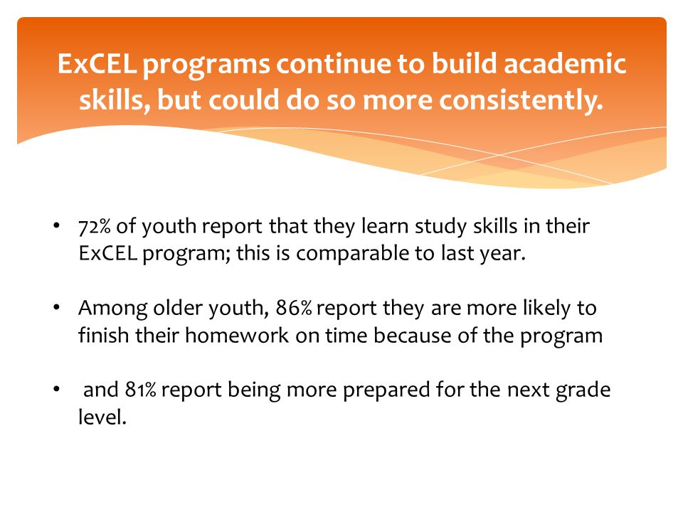 72% of youth report that they learn study skills in their ExCEL program; this is comparable to last year. Among older youth, 86% report they are more