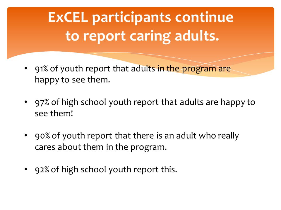91% of youth report that adults in the program are happy to see them. 97% of high school youth report that adults are happy to see them! 90% of youth