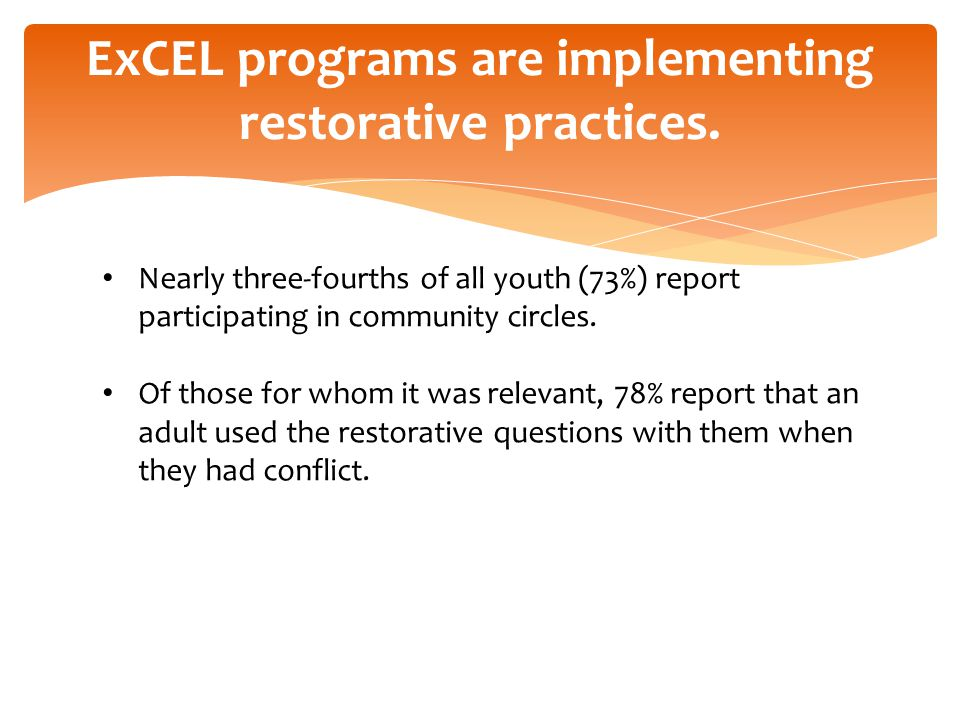 72% of youth report that they learn study skills in their ExCEL program; this is comparable to last year.