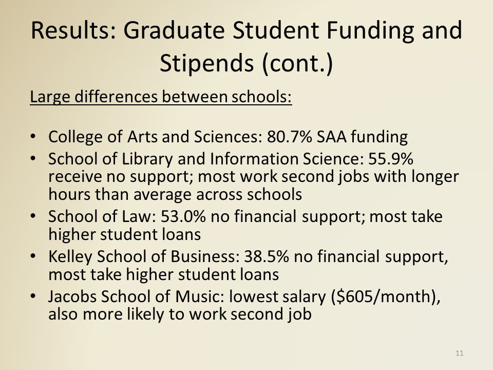 Results: Graduate Student Funding and Stipends (cont.) Large differences between schools: College of Arts and Sciences: 80.7% SAA funding School of Library and Information Science: 55.9% receive no support; most work second jobs with longer hours than average across schools School of Law: 53.0% no financial support; most take higher student loans Kelley School of Business: 38.5% no financial support, most take higher student loans Jacobs School of Music: lowest salary ($605/month), also more likely to work second job 11
