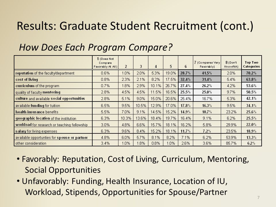 Results: Graduate Student Recruitment (cont.) What Factors Affect Recruitment.