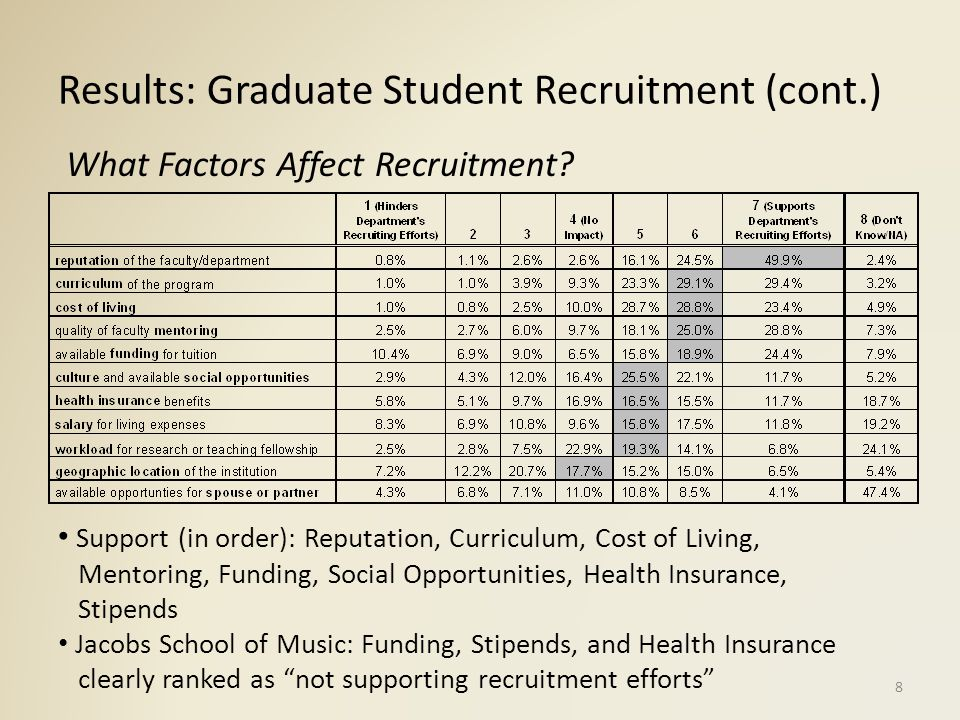 Results: Graduate Student Retention 49.7% of respondents state that fellow students have recently left IU (75-100% still enrolled in program) Higher in Jacobs School of Music (70.2%), high retention rate in Kelley School of Business and School of Law Reasons for leaving: Available Funding for Tuition (29.6%) Curriculum of the Program (27.5%) Quality of Faculty Mentoring (22.2%) Stipend for Living Expenses (20.1%) Least Mentioned: Cost of Living (2.8%) Did Not Know (29.6%) Why Did Graduate Students Leave IU.