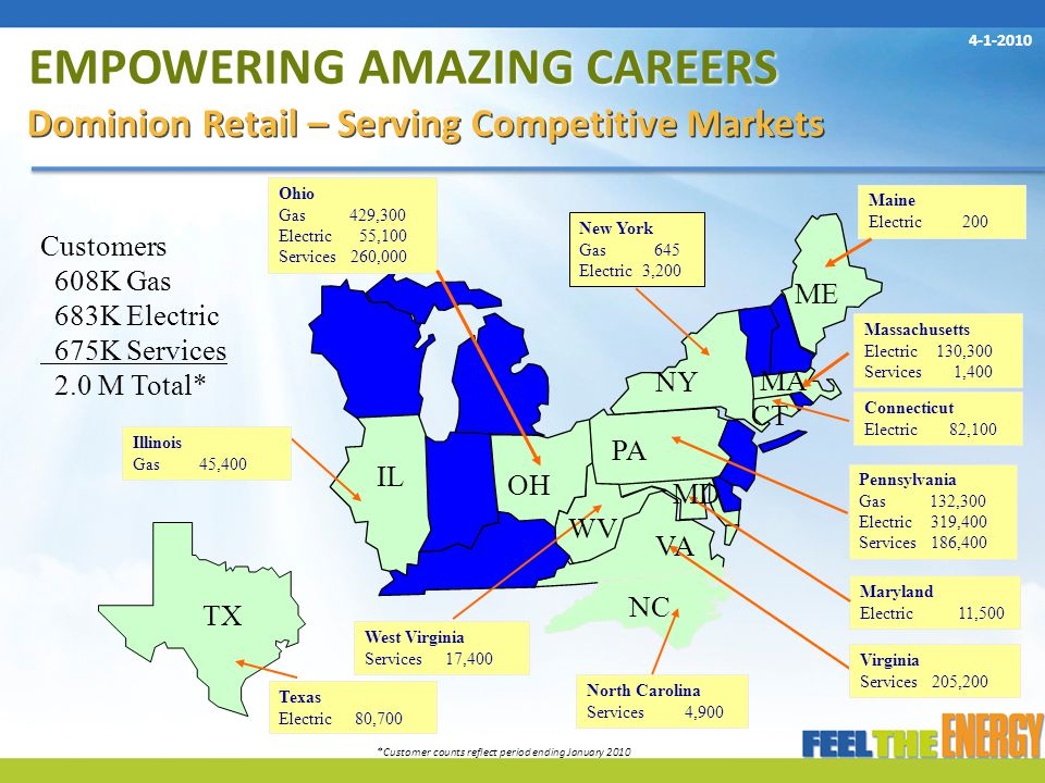 EMPOWERING AMAZING CAREERS Dominion Retail – Serving Competitive Markets Customers 608K Gas 683K Electric 675K Services 2.0 M Total* Ohio Gas 429,300 Electric 55,100 Services 260,000 Pennsylvania Gas 132,300 Electric 319,400 Services 186,400 West Virginia Services 17,400 Maine Electric 200 Massachusetts Electric 130,300 Services 1,400 Connecticut Electric 82,100 Virginia Services 205,200 Illinois Gas 45,400 New York Gas 645 Electric 3,200 Maryland Electric 11,500 North Carolina Services 4,900 IL OH PA VA NY NC WV MD CT MA ME TX Texas Electric 80,700 *Customer counts reflect period ending January 2010 4-1-2010