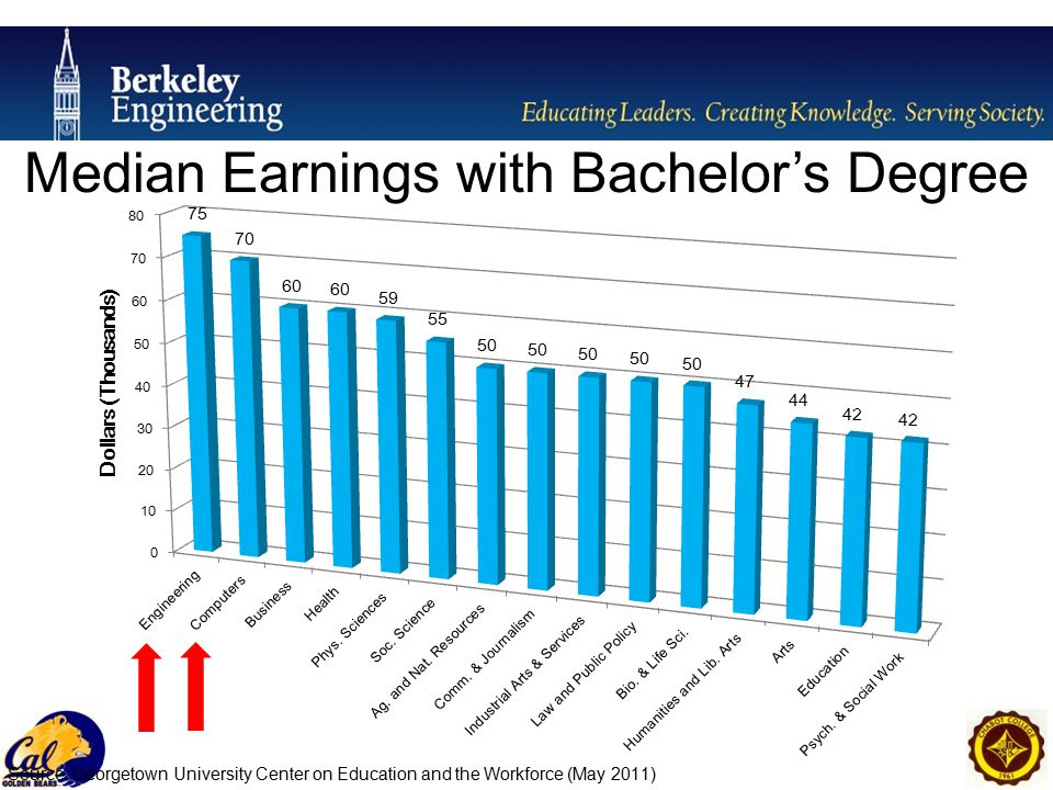 Median Earnings with Bachelor's Degree Source: Georgetown University Center on Education and the Workforce (May 2011)