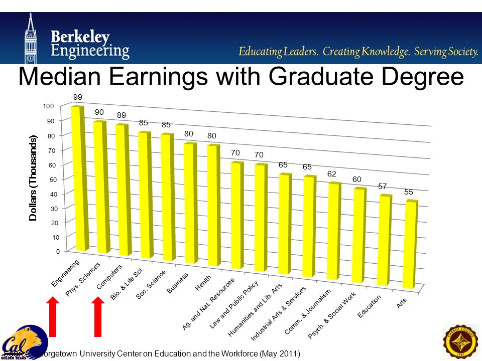 Median Earnings with Graduate Degree Source: Georgetown University Center on Education and the Workforce (May 2011)