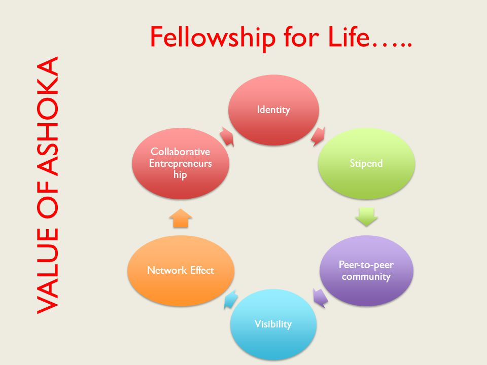 Fellowship for Life…..