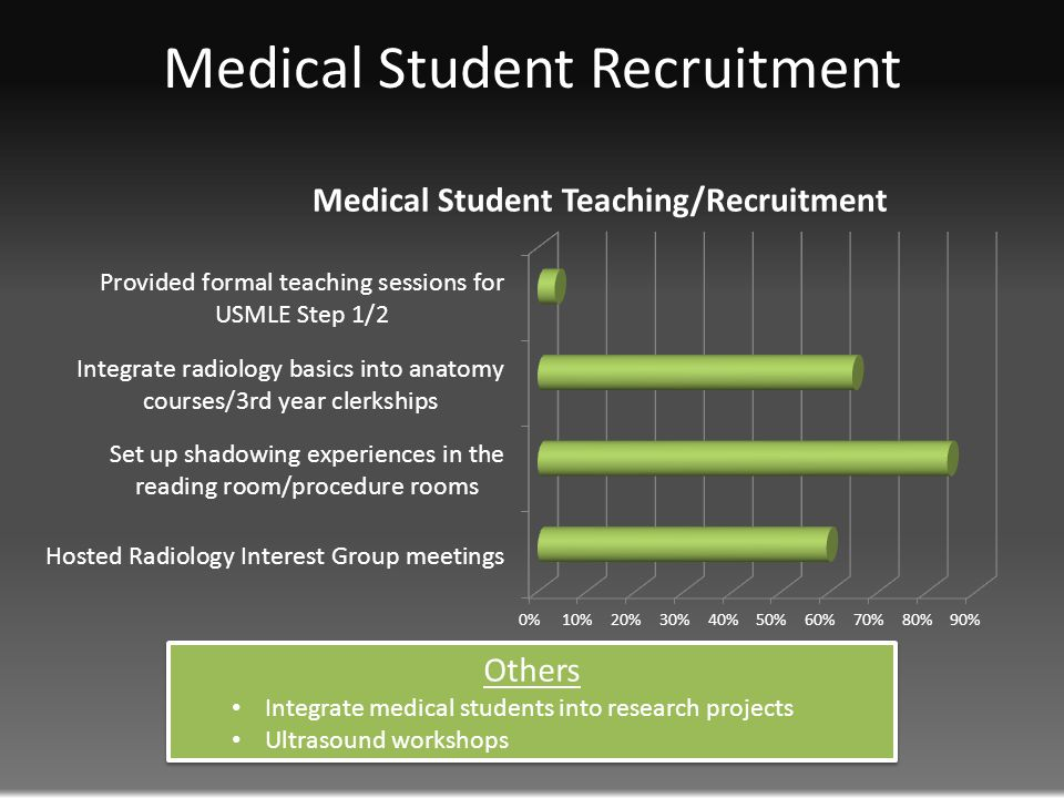 Medical Student Recruitment Others Integrate medical students into research projects Ultrasound workshops Others Integrate medical students into research projects Ultrasound workshops