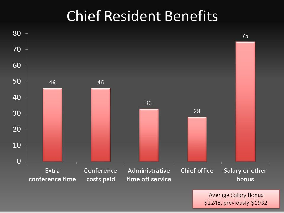 Chief Resident Benefits Average Salary Bonus $2248, previously $1932 Average Salary Bonus $2248, previously $1932