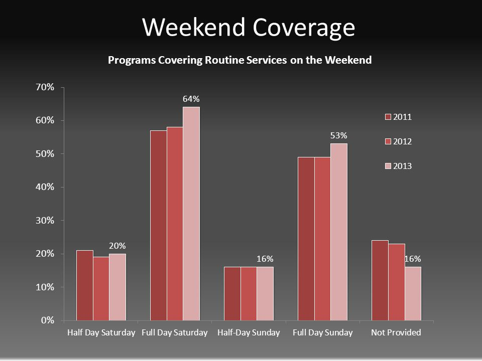 Weekend Coverage