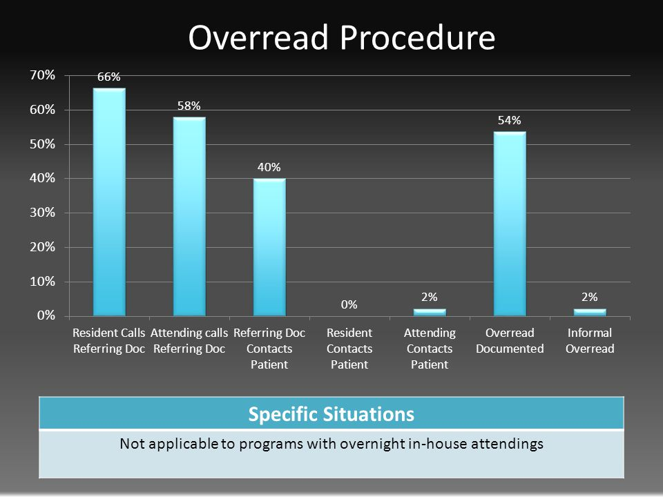 Overread Procedure Specific Situations Not applicable to programs with overnight in-house attendings