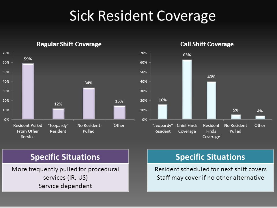 Sick Resident Coverage Specific Situations More frequently pulled for procedural services (IR, US) Service dependent Specific Situations Resident scheduled for next shift covers Staff may cover if no other alternative