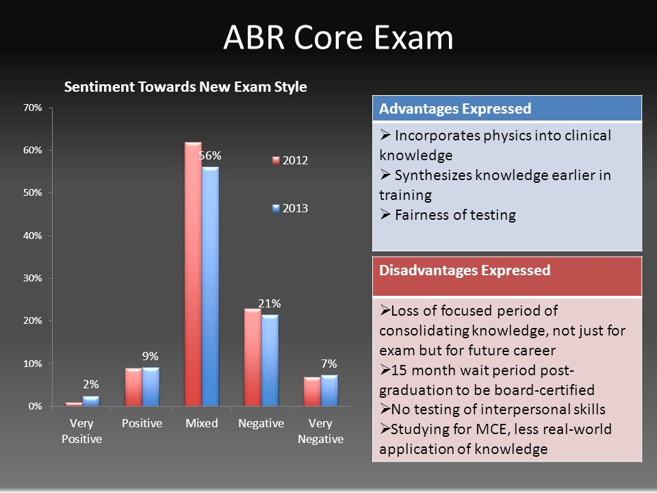 ABR Core Exam Disadvantages Expressed  Loss of focused period of consolidating knowledge, not just for exam but for future career  15 month wait period post- graduation to be board-certified  No testing of interpersonal skills  Studying for MCE, less real-world application of knowledge Advantages Expressed  Incorporates physics into clinical knowledge  Synthesizes knowledge earlier in training  Fairness of testing