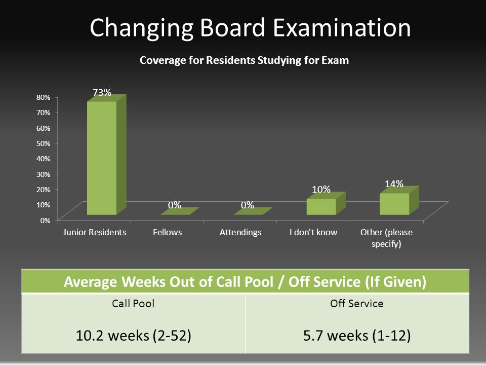 Average Weeks Out of Call Pool / Off Service (If Given) Call Pool 10.2 weeks (2-52) Off Service 5.7 weeks (1-12)