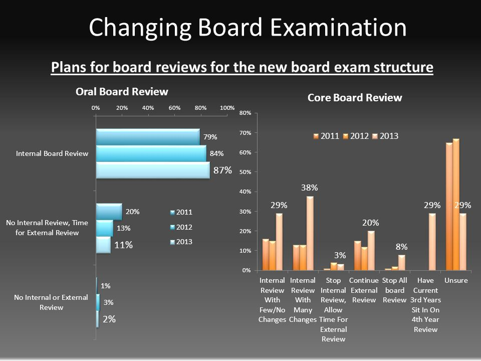 Changing Board Examination Plans for board reviews for the new board exam structure