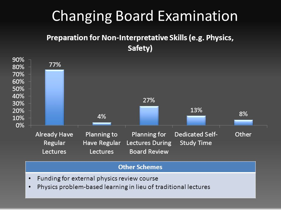 Changing Board Examination Other Schemes Funding for external physics review course Physics problem-based learning in lieu of traditional lectures