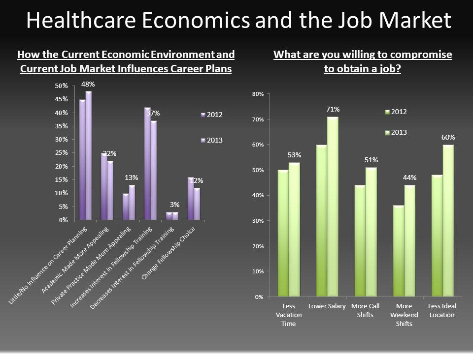 How the Current Economic Environment and Current Job Market Influences Career Plans What are you willing to compromise to obtain a job