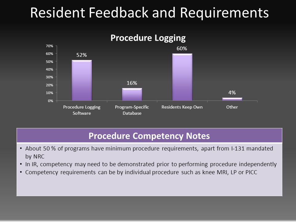 Resident Feedback and Requirements Procedure Competency Notes About 50 % of programs have minimum procedure requirements, apart from I-131 mandated by NRC In IR, competency may need to be demonstrated prior to performing procedure independently Competency requirements can be by individual procedure such as knee MRI, LP or PICC