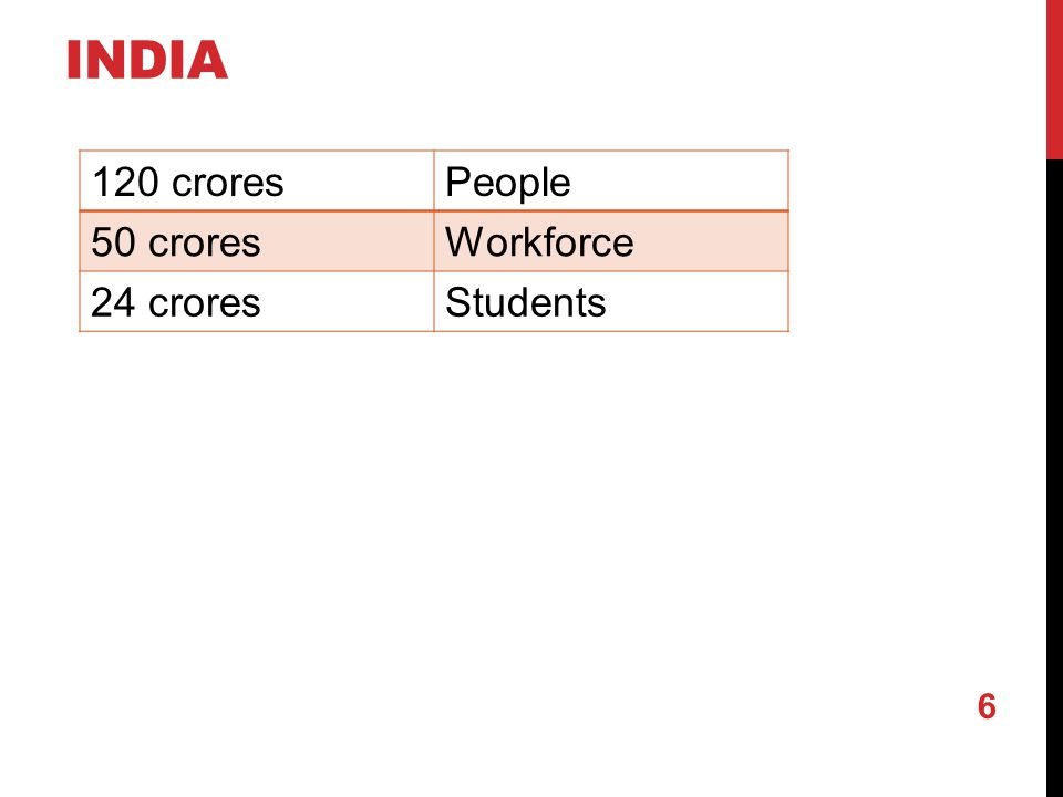INDIA 120 croresPeople 50 croresWorkforce 24 croresStudents 6