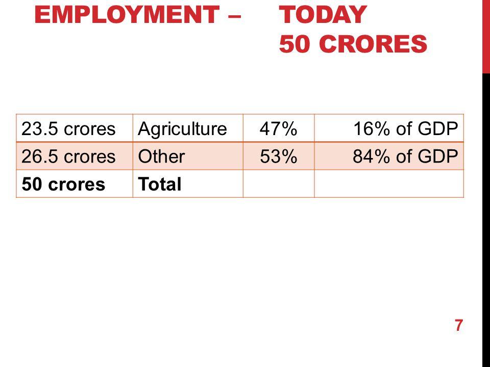 EMPLOYMENT – TODAY 50 CRORES 23.5 croresAgriculture47%16% of GDP 26.5 croresOther53%84% of GDP 50 croresTotal 7