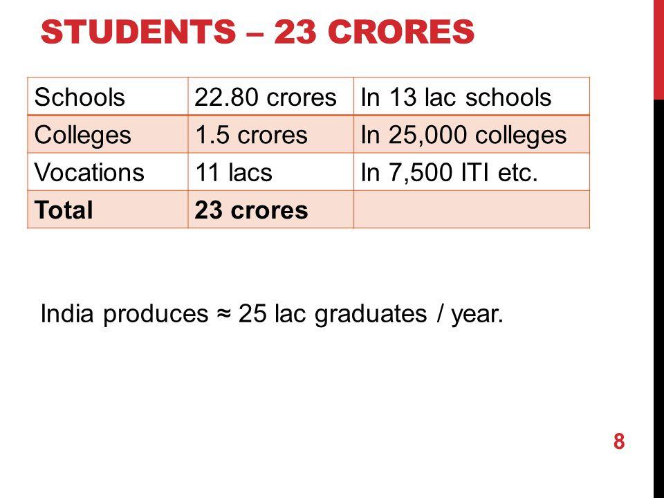 STUDENTS – 23 CRORES Schools22.80 croresIn 13 lac schools Colleges1.5 croresIn 25,000 colleges Vocations11 lacsIn 7,500 ITI etc.