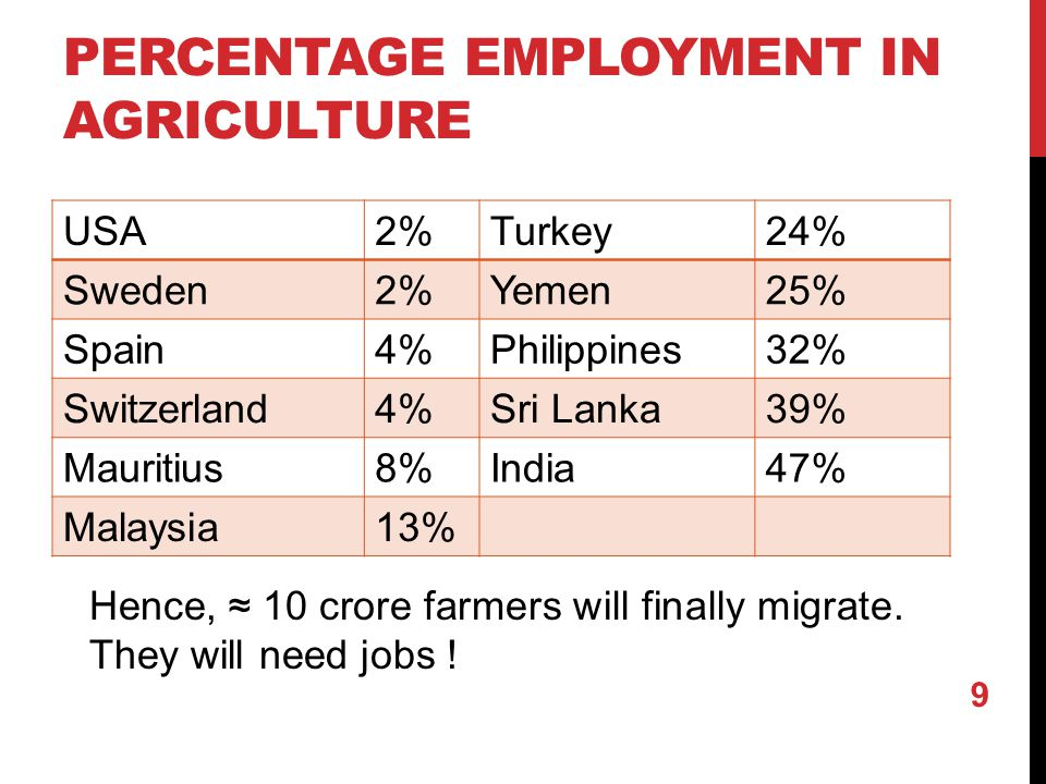 PERCENTAGE EMPLOYMENT IN AGRICULTURE USA2%Turkey24% Sweden2%Yemen25% Spain4%Philippines32% Switzerland4%Sri Lanka39% Mauritius8%India47% Malaysia13% Hence, ≈ 10 crore farmers will finally migrate.
