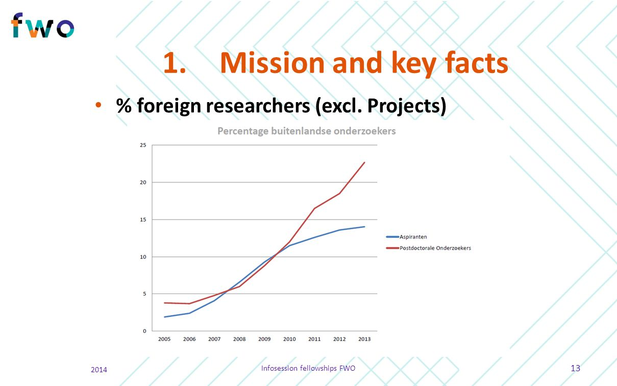 1.Mission and key facts % foreign researchers (excl. Projects) 2014 Infosession fellowships FWO 13