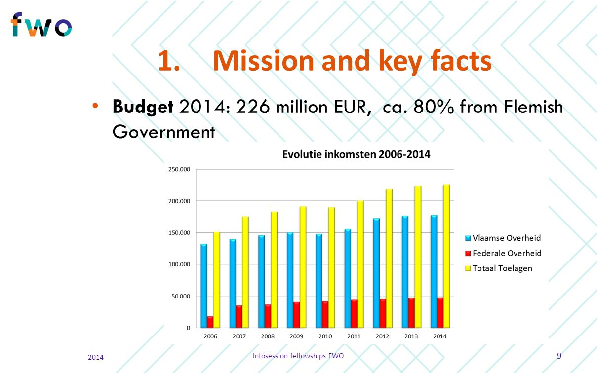 1.Mission and key facts Budget 2014: 226 million EUR, ca. 80% from Flemish Government 2014 Infosession fellowships FWO 9