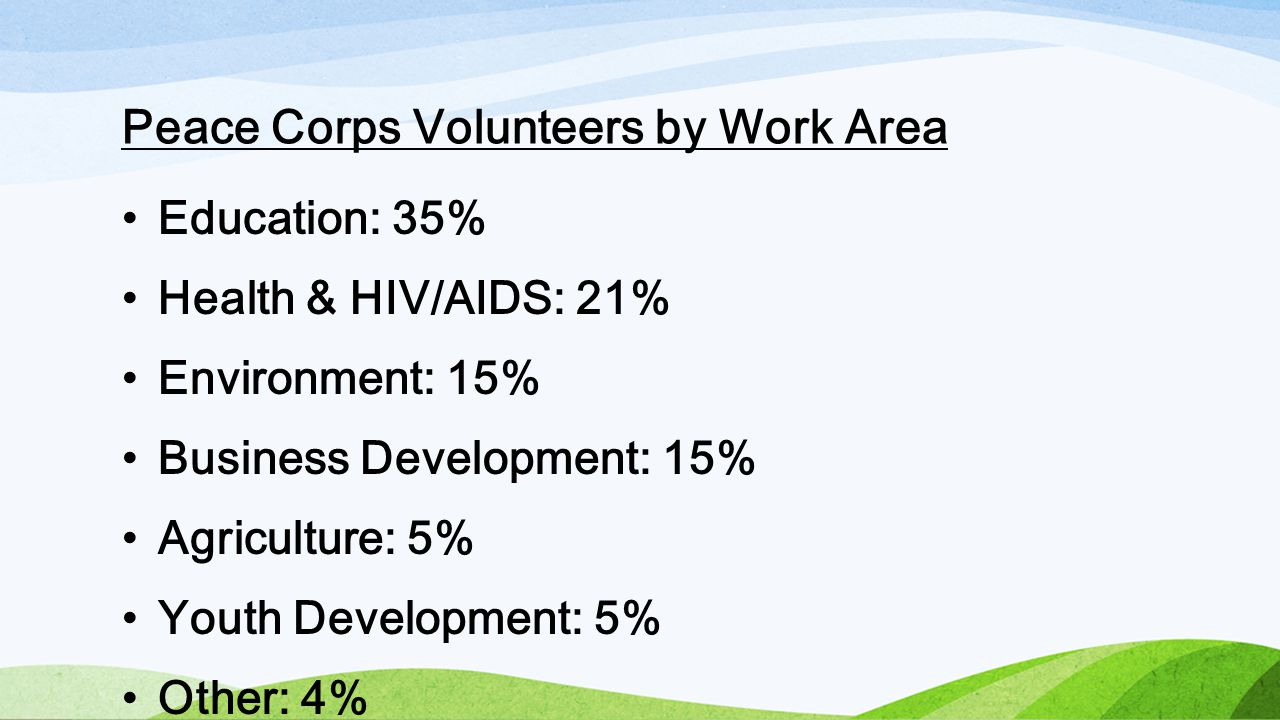 Peace Corps Volunteers by Work Area Education: 35% Health & HIV/AIDS: 21% Environment: 15% Business Development: 15% Agriculture: 5% Youth Development: 5% Other: 4%