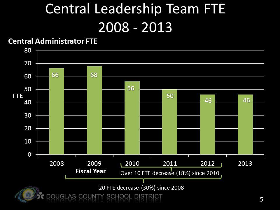 Central Leadership Team FTE 2008 - 2013 Over 10 FTE decrease (18%) since 2010 20 FTE decrease (30%) since 2008 5