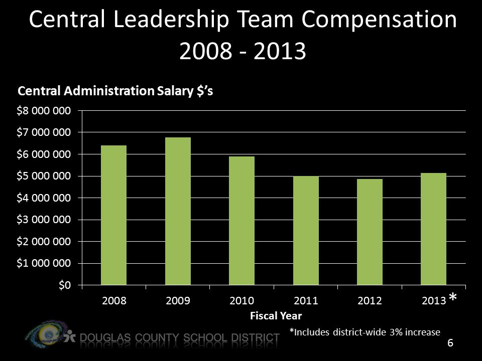 Central Leadership Team Compensation 2008 - 2013 6 * *Includes district-wide 3% increase