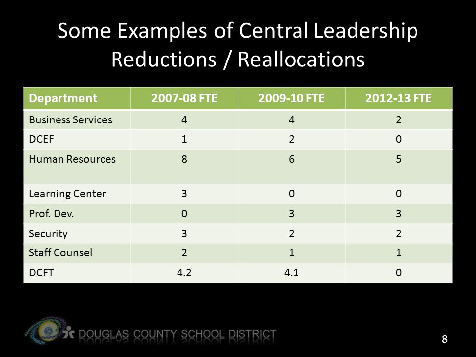 Some Examples of Central Leadership Reductions / Reallocations 8 Department2007-08 FTE2009-10 FTE2012-13 FTE Business Services442 DCEF120 Human Resources865 Learning Center300 Prof.