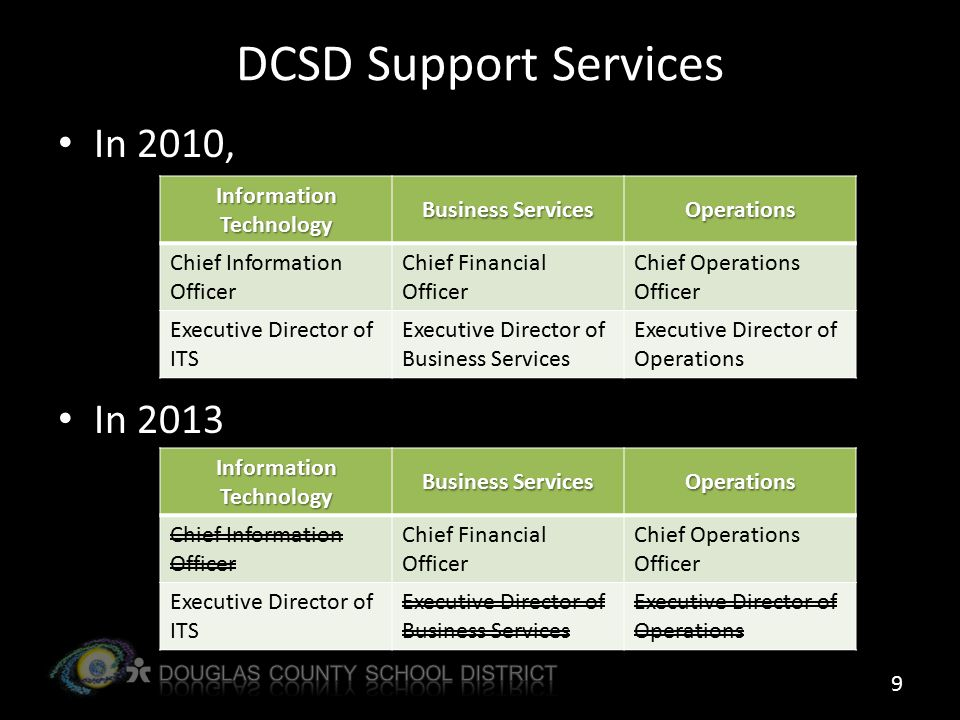 DCSD Support Services In 2010, In 2013 Information Technology Business Services Operations Chief Information Officer Chief Financial Officer Chief Operations Officer Executive Director of ITS Executive Director of Business Services Executive Director of Operations Information Technology Business Services Operations Chief Information Officer Chief Financial Officer Chief Operations Officer Executive Director of ITS Executive Director of Business Services Executive Director of Operations 9
