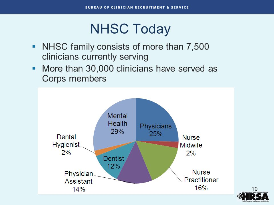  NHSC family consists of more than 7,500 clinicians currently serving  More than 30,000 clinicians have served as Corps members NHSC Today 10
